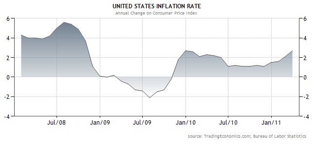 Inflation Rate Trend