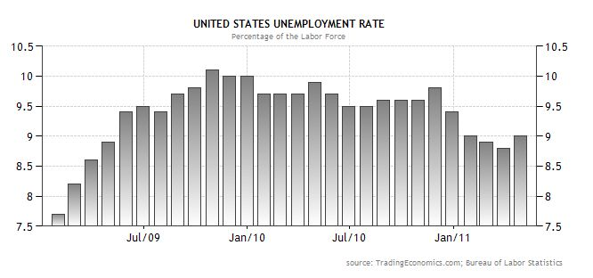 US Unemployment Figures
