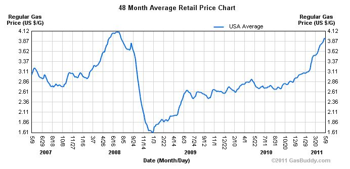 Gas Prices Trend